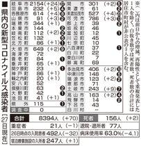 岐阜 県 コロナ 速報