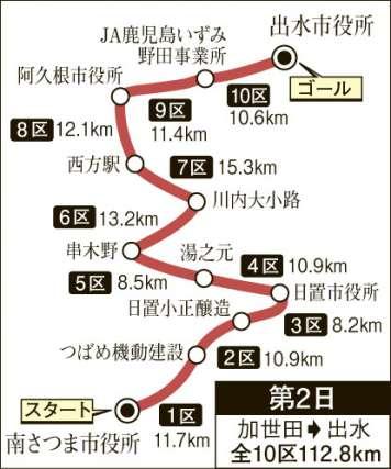駅伝 2021 一周 速報 県下 県下 一周