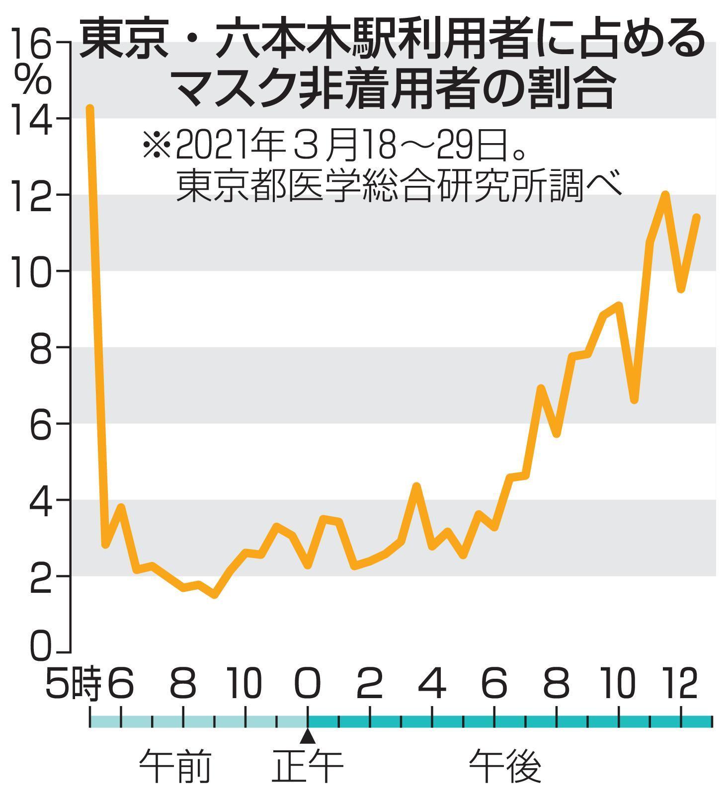 東京・六本木駅利用者に占めるマスク非着用者の割合