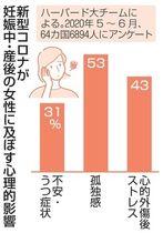 コロナ不安、妊婦に広がり 気にしすぎは悪影響