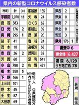 栃木 ウイルス 県 コロナ 新型 栃木県内24人感染 宇都宮の保育施設でクラスター