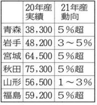 東北の主食用米作付け 〔注〕20年産実績の単位はヘクタール。21年産の数字は6月末時点の減少幅
