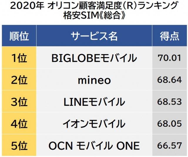 オリコン顧客満足度ランキング【格安SIM】総合(C)oricon ME inc.