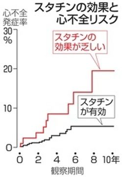 スタチン無効例は高リスク 心筋梗塞後の追跡で判明