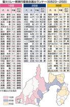 静岡 聖火 ランナー 五輪聖火 静岡県選出枠75人公表 あなたの静岡新聞 〈知っとこ〉記事まとめ