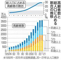 高齢者数と総人口に占める割合の推移