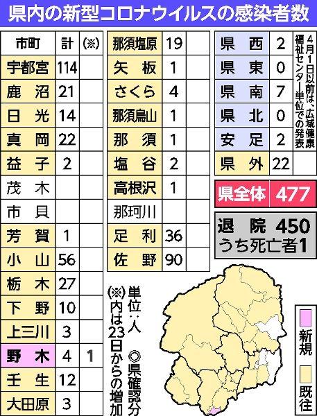 今日 の 栃木 県 コロナ 感染 者