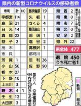 栃木 県 コロナ 感染 者