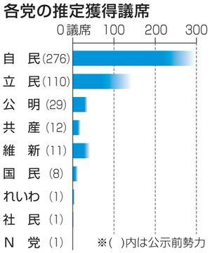 各党の推定獲得議席