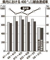 県内における400ミリリットル献血達成率