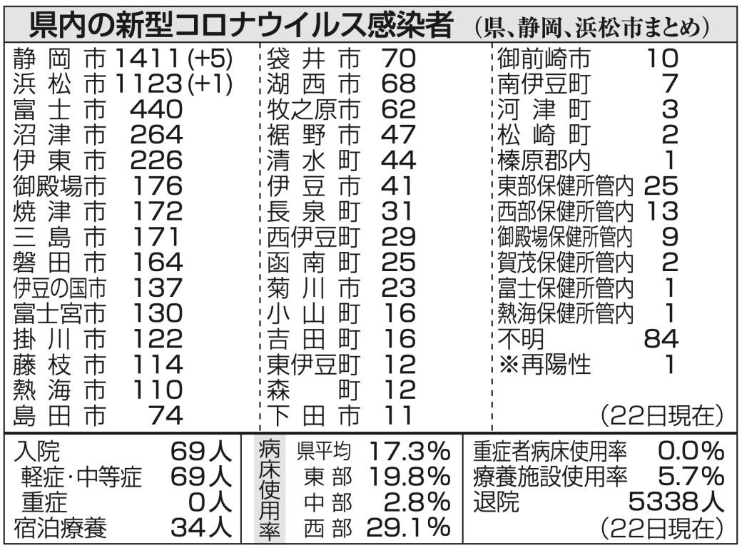 コロナ ウイルス 静岡 県 感染 者