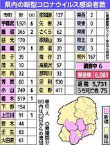 コロナ 感染 者 数 栃木 県