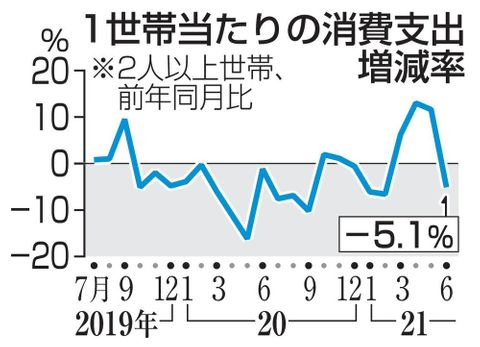 6月の消費支出5.1%減