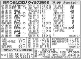 コロナ 情報 浜松 静岡新型コロナ・感染症掲示板 ローカルクチコミ爆サイ.com東海版