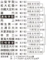 秋季関東大会の組み合わせ