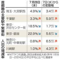 首都圏の主要駅や繁華街 人出の増減率