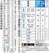 茨城 県 の コロナ 感染 者 数
