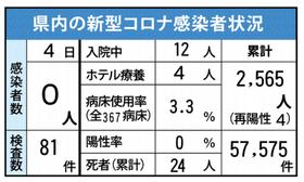 県 コロナ 情報 佐賀 新型コロナウイルスワクチン接種について