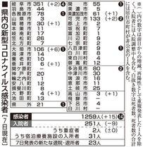 クラスター コロナ 岐阜 県